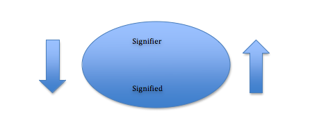 Signifier-signified