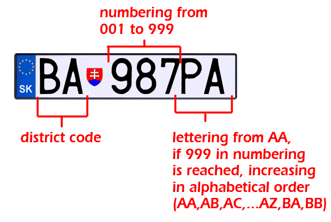 Vehicle Registration Plates Of Slovakia Wikipedia