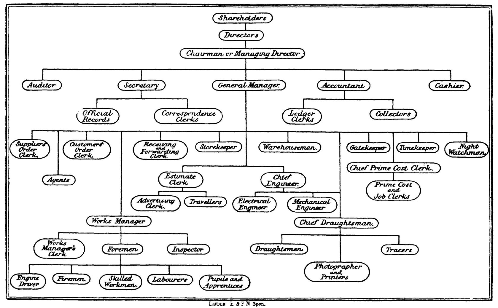 Flow Chart Organizational Structure: Staff Organisation Diagram 1896.jpg - Wikimedia Commons,Chart