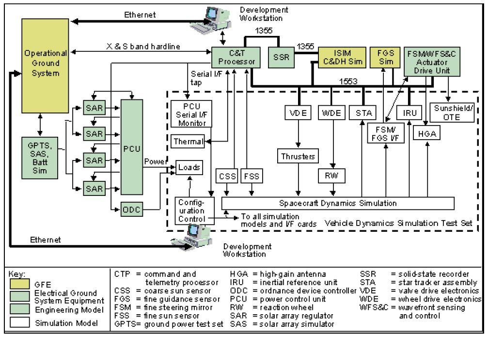 Filesystem Verification Laboratory Block Diagramg Wikimedia