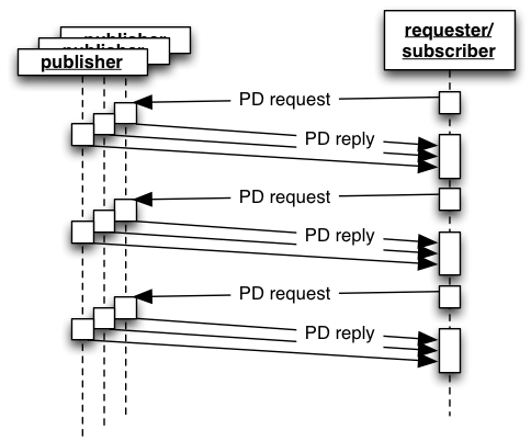 Process Data pull point-to-multipoint