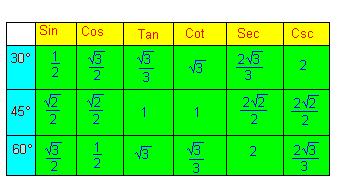 File:Tabela de Relações Trigonométricas.PNG