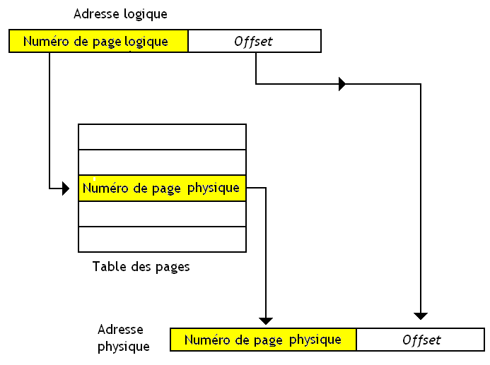 Table des pages.