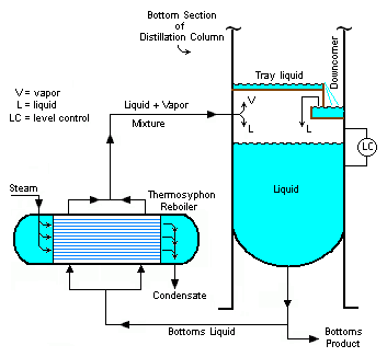 Image Result For Thermal Oil Boiler