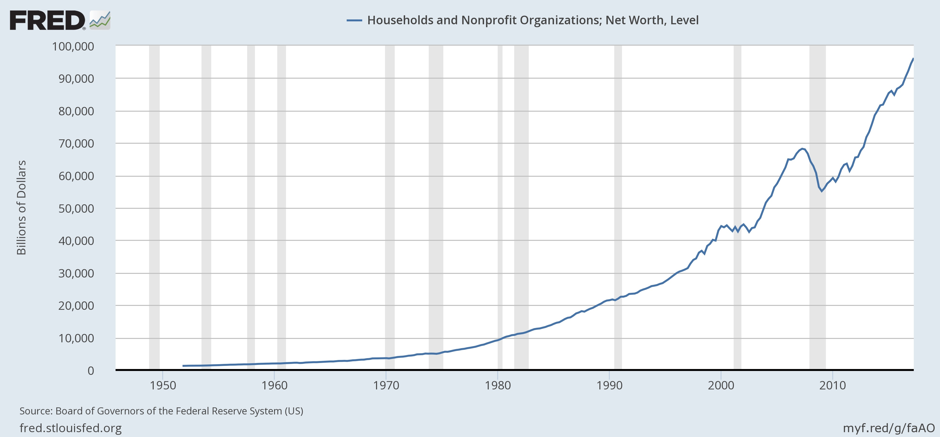 File:Total Net Worth   Balance Sheet Of Households And Nonprofit  Organizations 1949 2012