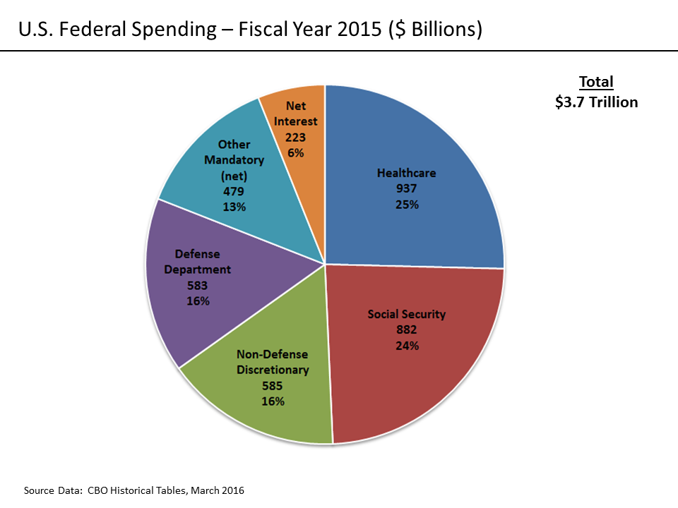 Federal Spending: Where Does the Money Go