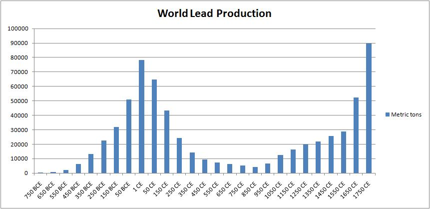 World Lead Production.jpg