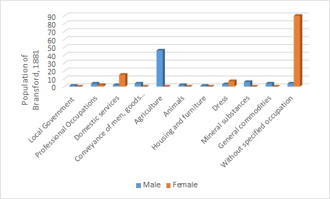 1881 occupational structure of Bransford, Worcestershire, as reported by 1881 census