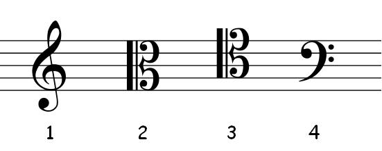 Clave (notación musical) - Wikiwand