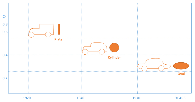A graph with drag coefficient on the vertical axis and year on the horizontal axis. The drag coefficients of of vehicles manufactures in various years are plotted. 0.6 in 1925, 0.5 in 1945, and 0.3 in 1975. The shapes of the vehicles and the shapes that would have a similar cross sectional area are also shown: A plate for 1925, a cylinder for 1945 and an oval for 1975.