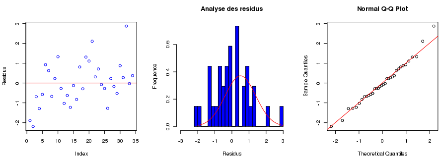 Analyse residus.png