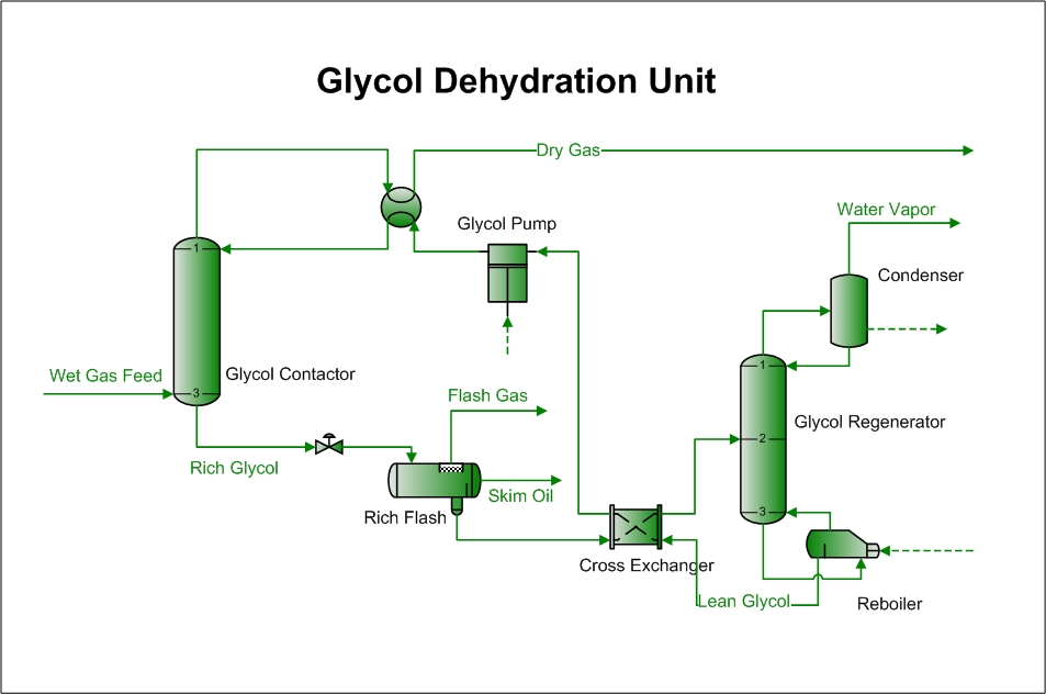 Natural Gas Dehydration Adsorption
