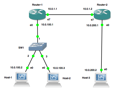 Network Setup for Basic Example