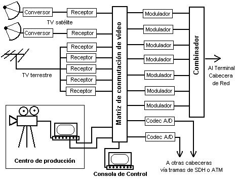 Televisión Por Cable Wikipedia La Enciclopedia Libre