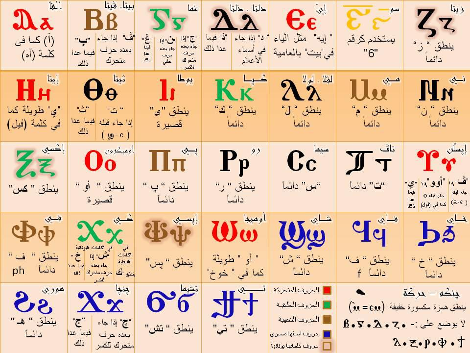 Alphabet Charts: Coptic alphabet.jpg - Wikimedia Commons,Chart