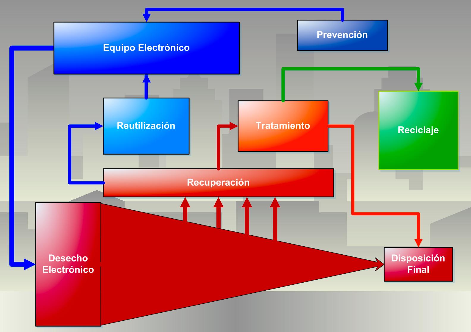 Archivo:Desechos.jpg - Wikipedia, la enciclopedia libre