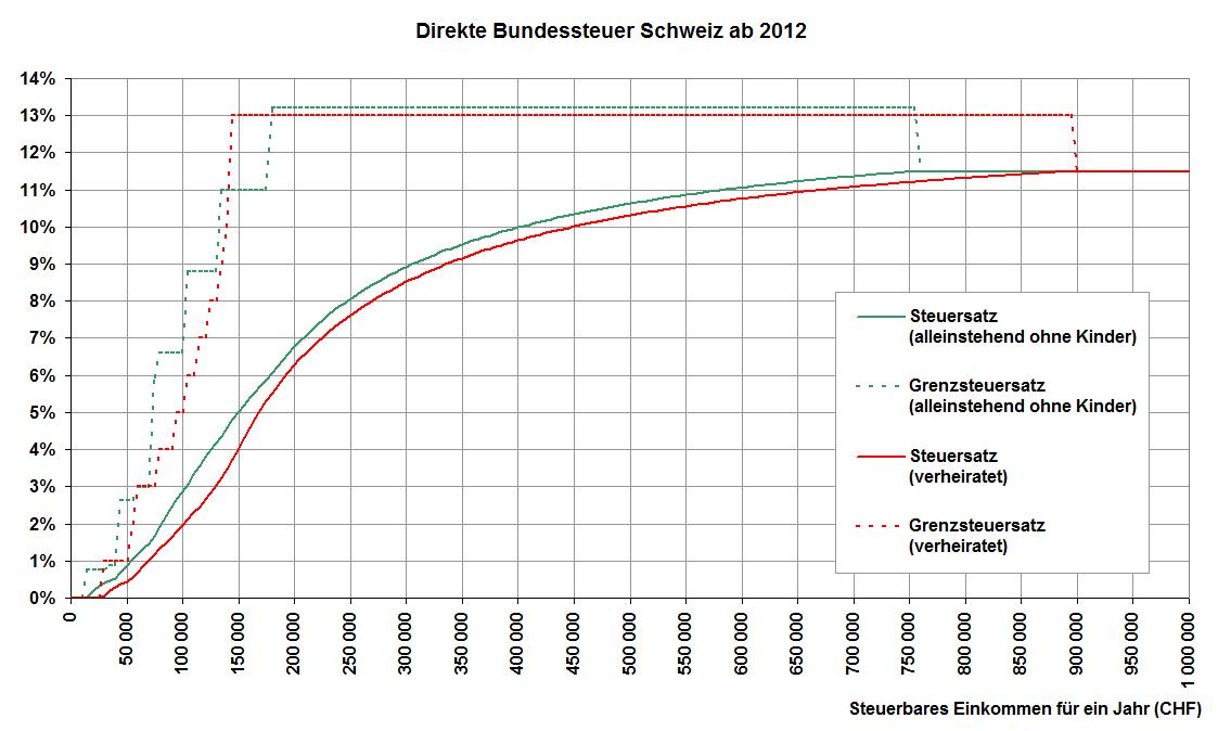 Direkte Bundessteuer – Wikipedia