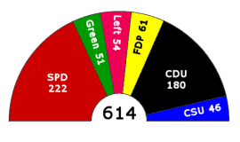 Seats won by each party in the 2005 German fed...