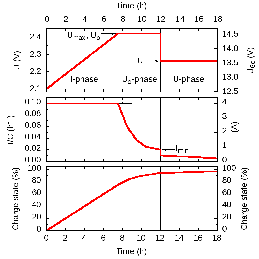 https://upload.wikimedia.org/wikipedia/commons/5/58/IUoU_charging_graph.png