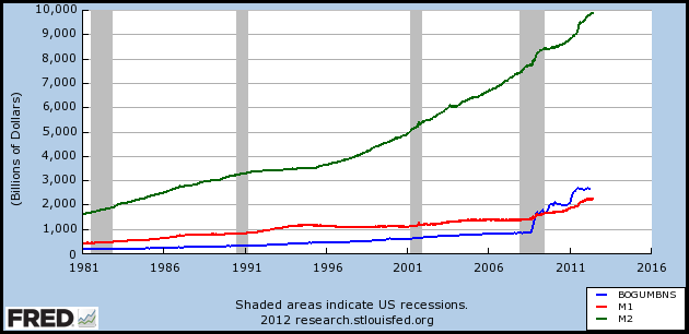MB, M1 and M2 from 1981 to 2012 – Further Information: Federal Reserve Bank of St. Louis[26]