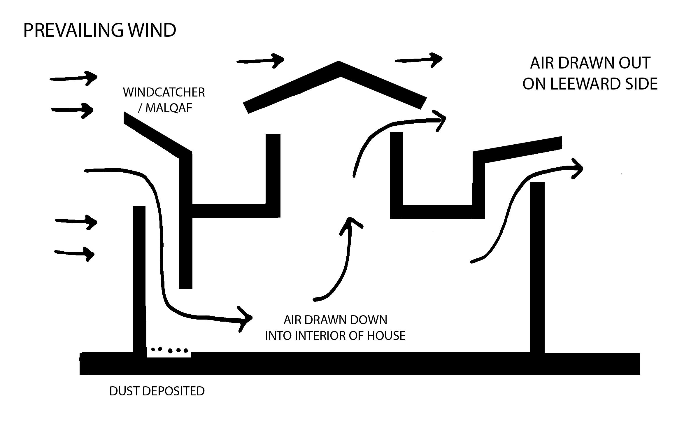 Passive cooling technique a wind catcher also called a bâdgir or malqaf is a cooling tower that can bring interior temperatures down either by d