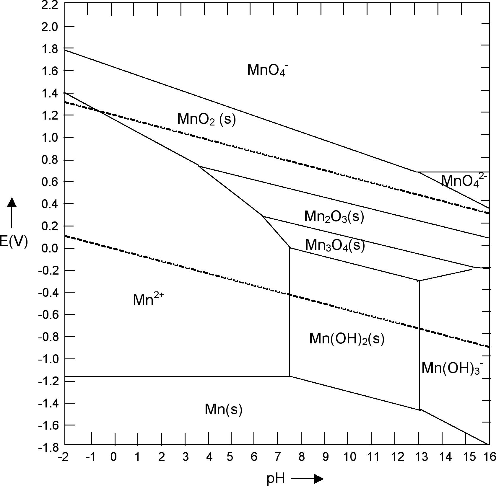 Filemn pourbaix diagramg wikimedia commons filemn pourbaix diagramg ccuart Gallery