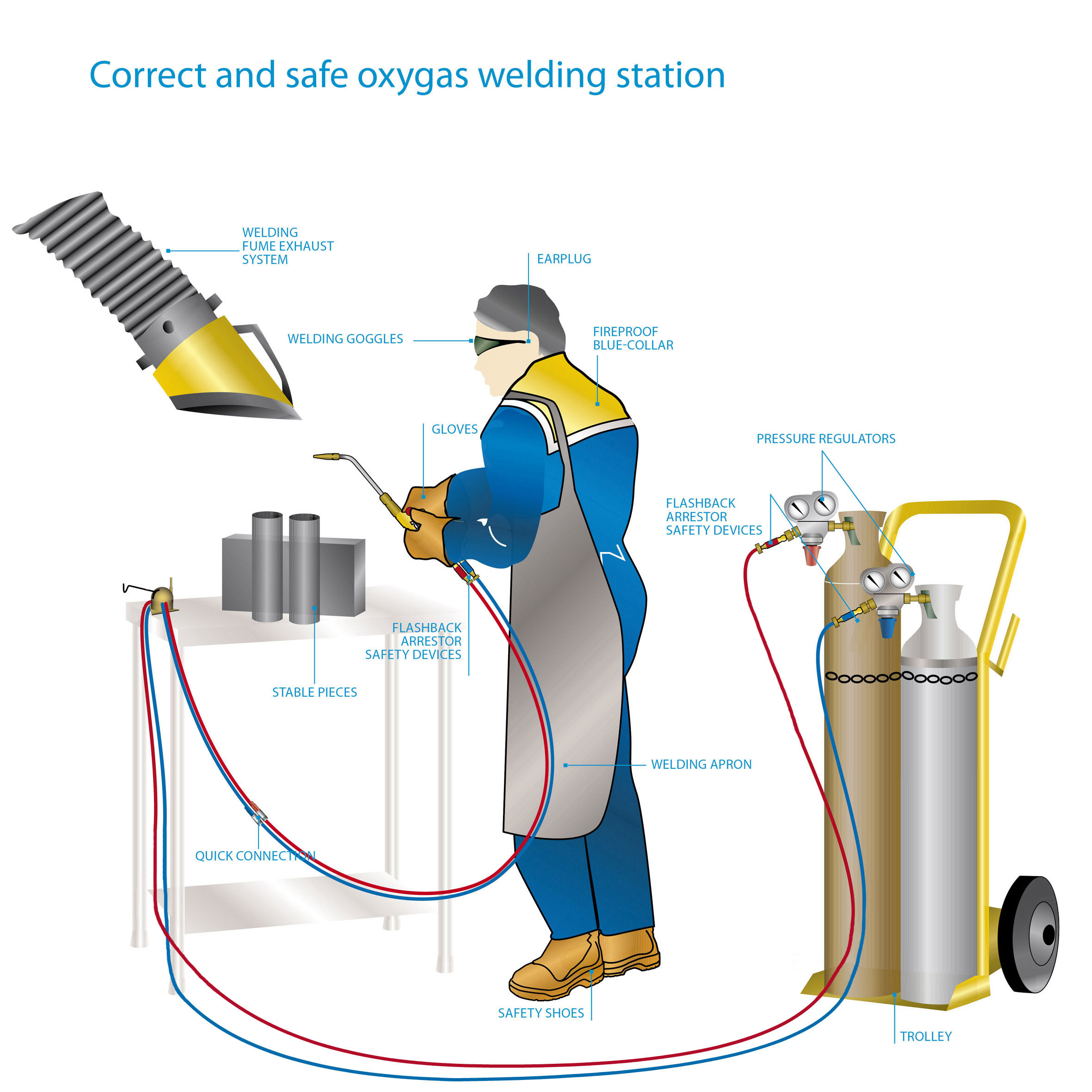 File Oxygas Welding Station Fix Jpg Wikimedia Commons