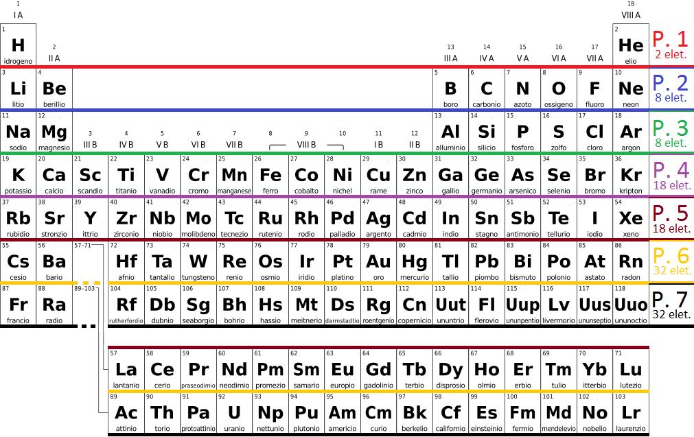 periodic table in italian 2
