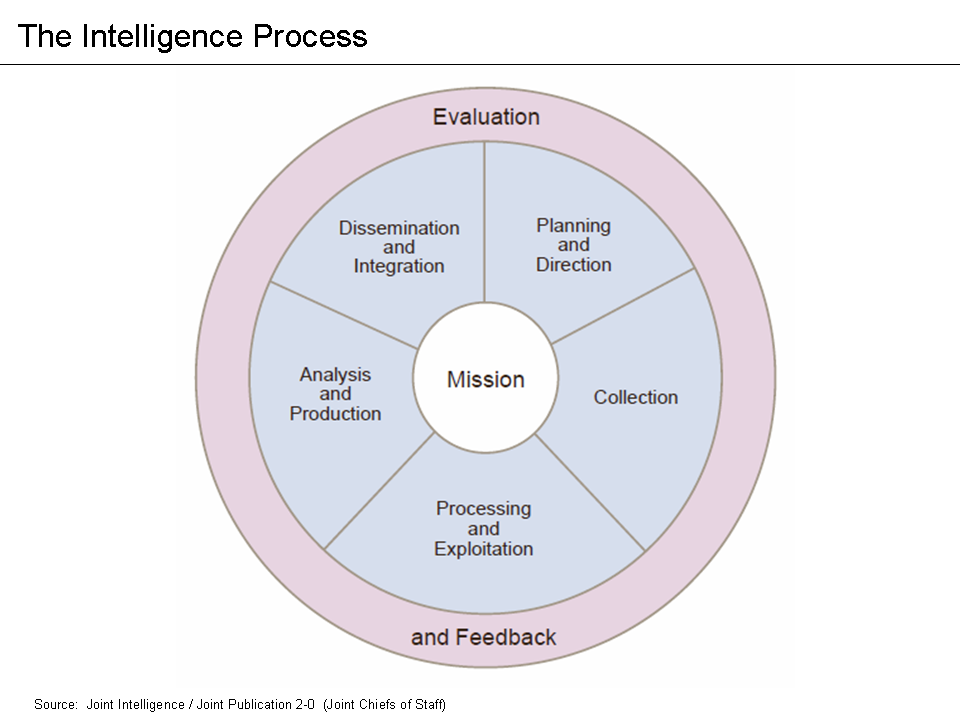 an analysis of the intelligence G2 global solutions supports federal agencies and private sector organizations with a full spectrum of counterintelligence expertise for research, analysis, lead development, case investigation and operational activities our subject matter experts, who have prior military and intelligence community experience, demonstrate.