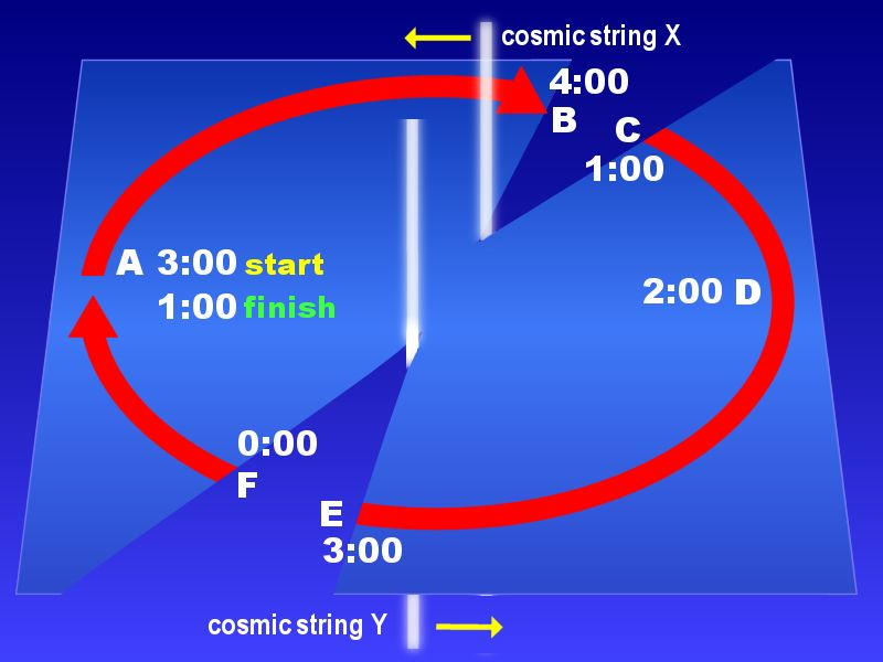 Time Travel Using Time Dilation