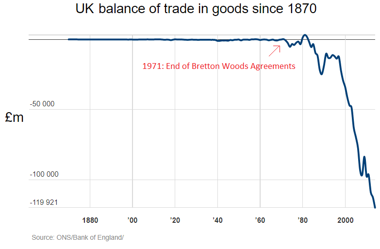 U.K. balance of trade in goods (since 1870).png