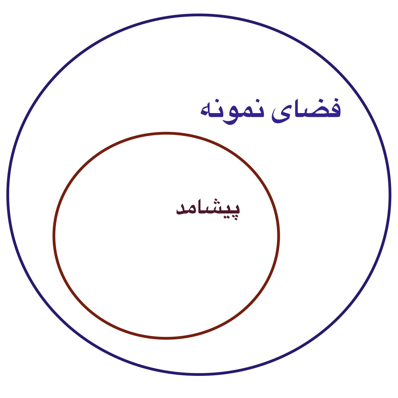 file:venn diagram event sample space png