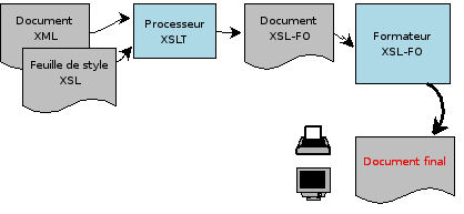 XSL-FO-Processing
