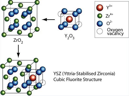 Itrio wikipedia la enciclopedia libre estructura del ysz urtaz Image collections