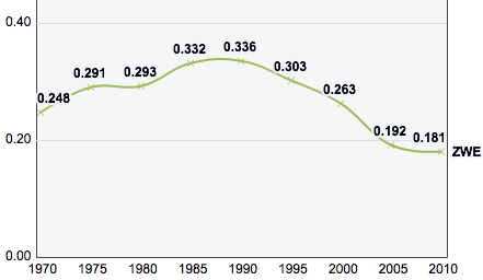 Zimbabwe, Trends in the Human Development Index 1970-2010.png