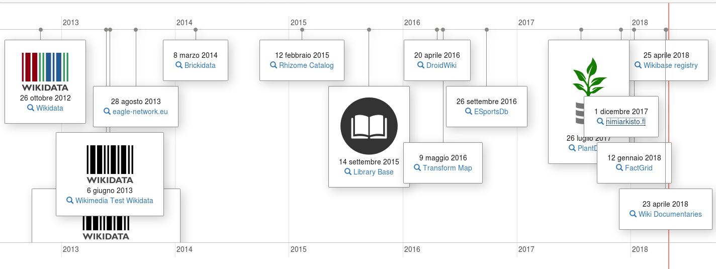 File:2018-04-30 Wikibase registry timeline png - Wikimedia