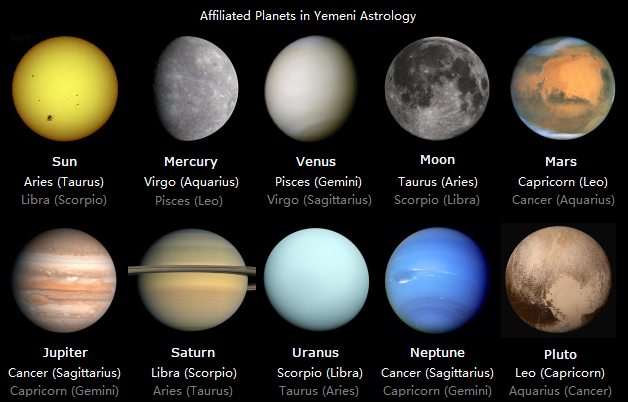 File Affiliated Planets In Yemeni Astrology Png