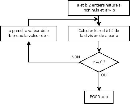 Algorithme d'Euclide.