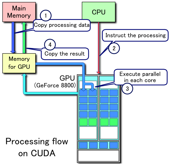compute unified device architecture � wikip233dia