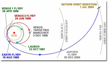 Ficheiro:Cassini Interplanet traject.jpg