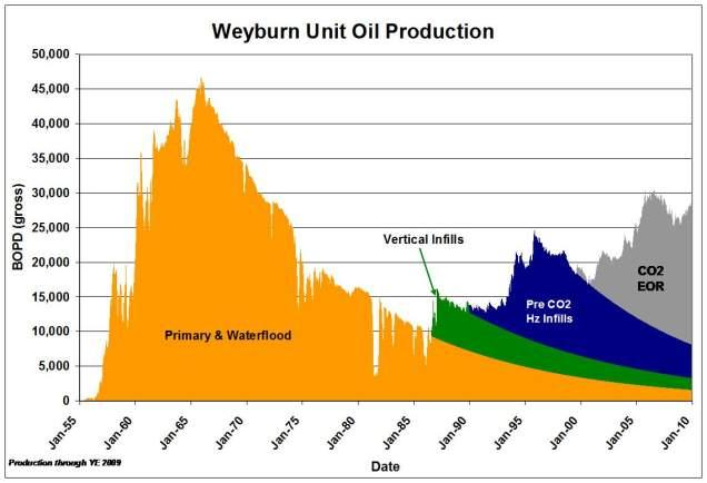 Weyburn Unit Oil Production