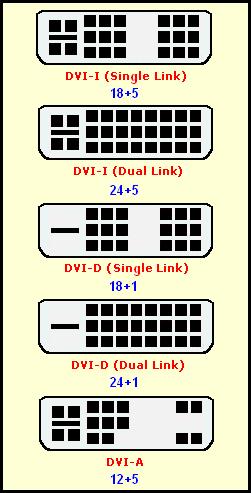 Разновидности разъемов DVI.