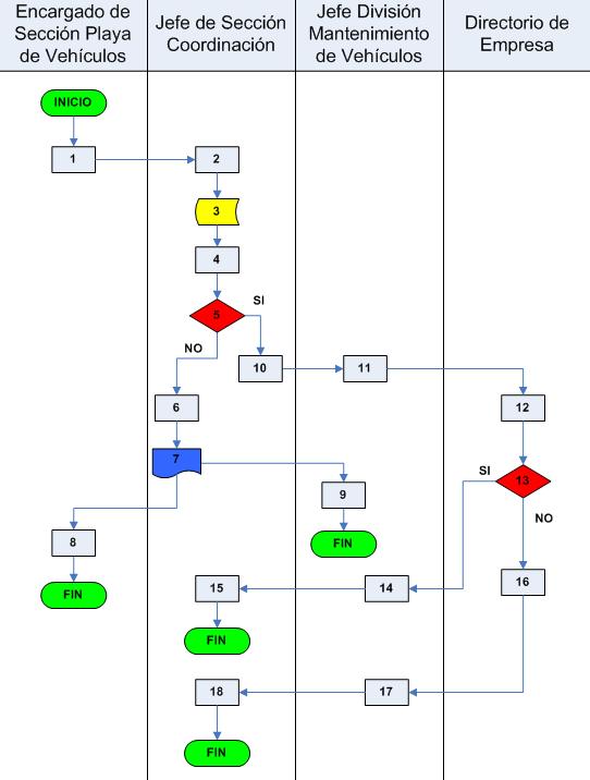 File Ejemplo De Flujograma Png Wikimedia Commons