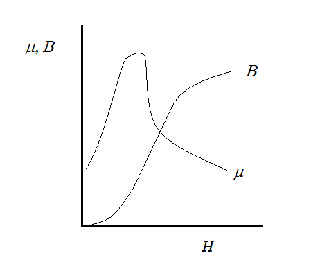 First magnetization curve.png