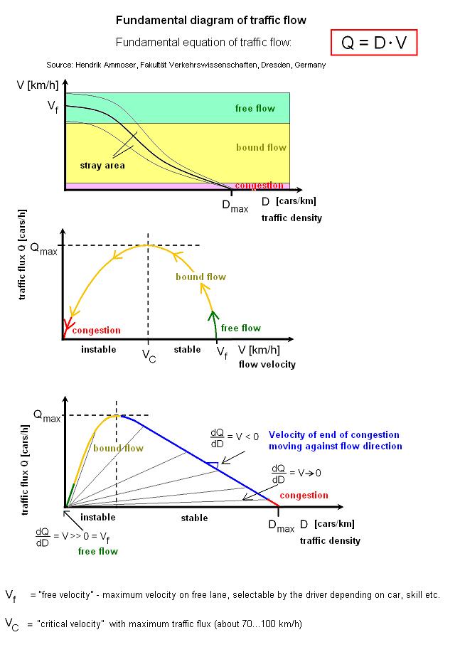 Fundamental diagram of traffic flow - Wikipedia