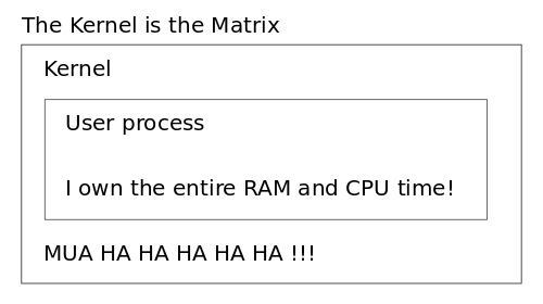 Funny comparison between the Linux Kernel and The Matrix due to userland memory virtualization