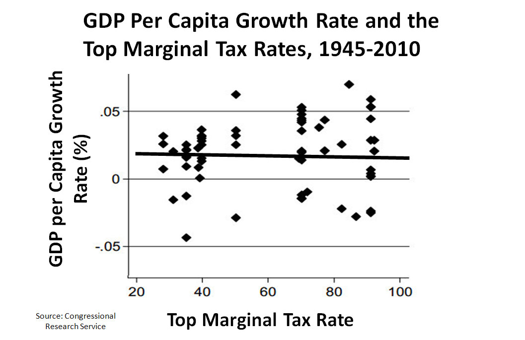 http://upload.wikimedia.org/wikipedia/commons/5/59/GDP_per_capita_growth_rate_and_the_top_marginal_tax_rates%2C_1945-2010.jpg