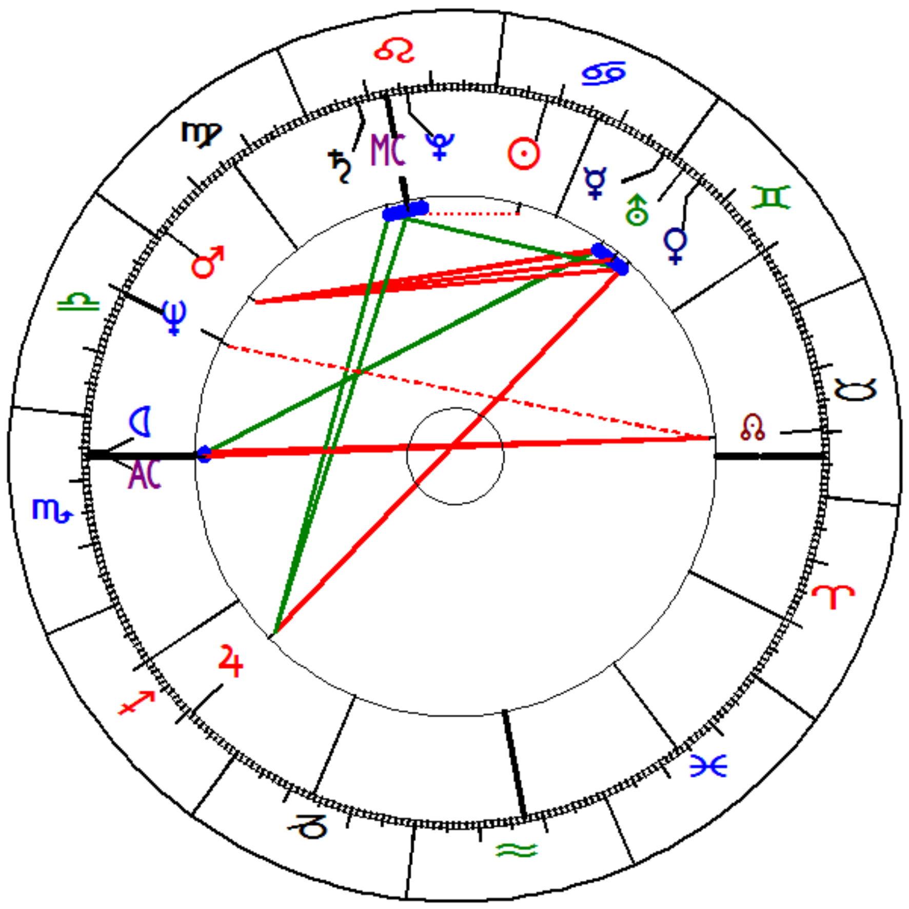 Carte Astrologique - différence entre la numérologie et l'astrologie
