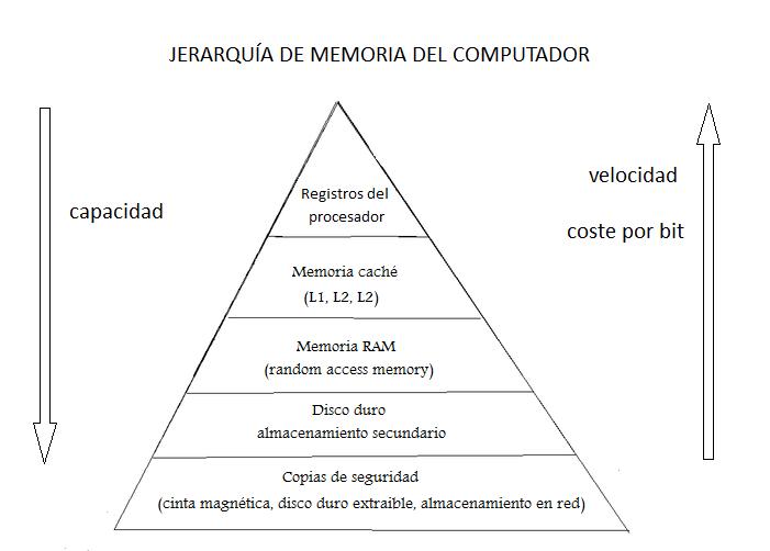 Jerarquía De Memoria Wikipedia La Enciclopedia Libre