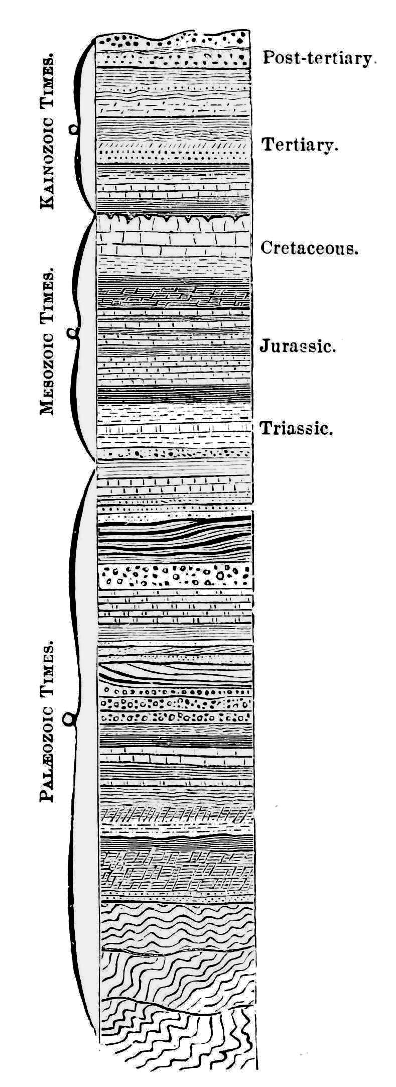 PSM V34 D483 Geologic time scale of earth.jpg